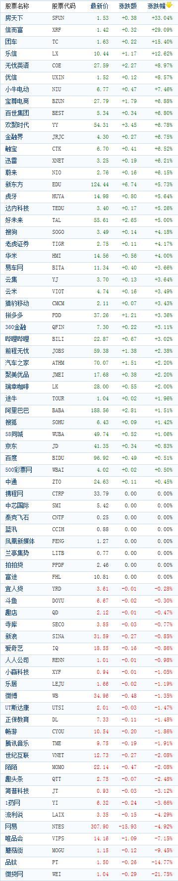 中国概念股周三收盘涨跌互现 房天下飙涨逾三成