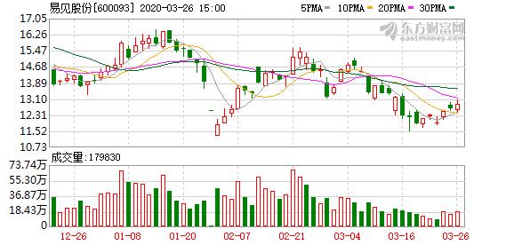 易见股份:股东九天控股所持公司9053.3万股解除质押