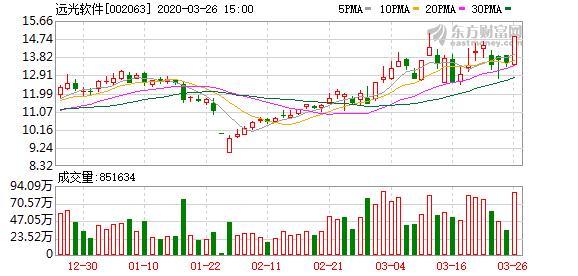 远光软件(002063)龙虎榜数据(03-26)