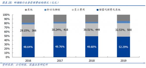 邮储银行:回顾2019年,夯实既有优势,快速推进零售转型