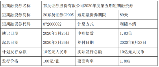 东吴证券短期融资券发行 总额为10亿元