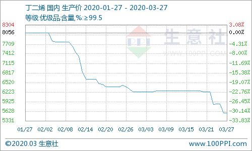 大厂连续降价 丁二烯市场行情顺势走低