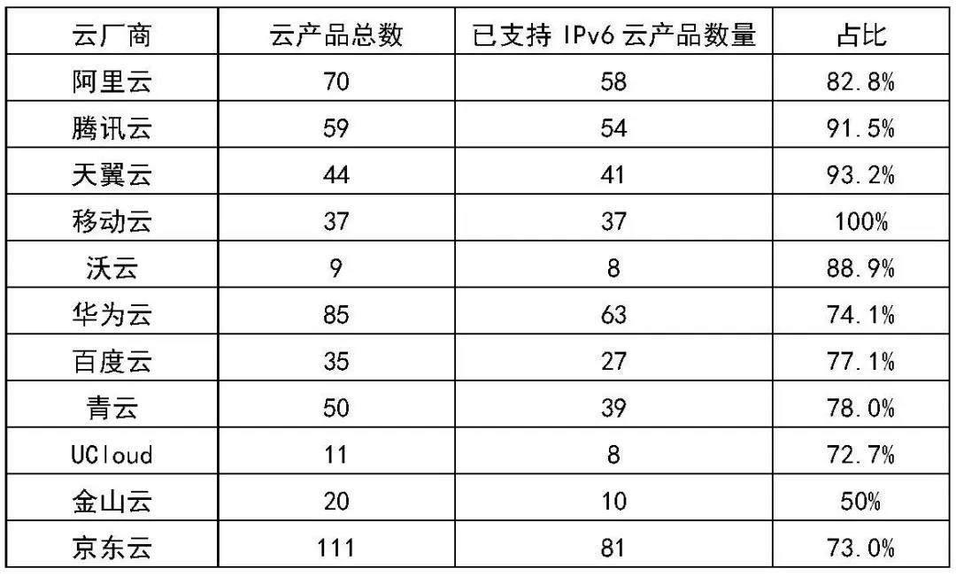 """从""""通路""""走向""""通车"""":中国移动移动云产品率先100%支持IPv6"""