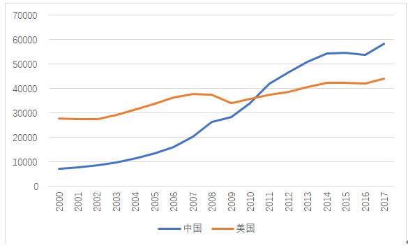 中国美国gdp对比_在美国留学,生活在哪个州最幸福(2)