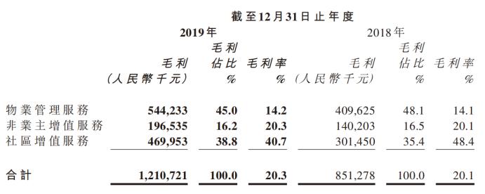 宋广菊第一份物业年报:第三方项目收入比剪刀差