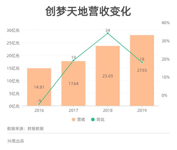 最前线   2019年净利增速下降63个百分点,创梦天地拟加强与腾讯SONY京东合作