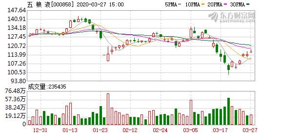 深股通连续5日净卖出五粮液 累计净卖出6.39亿元