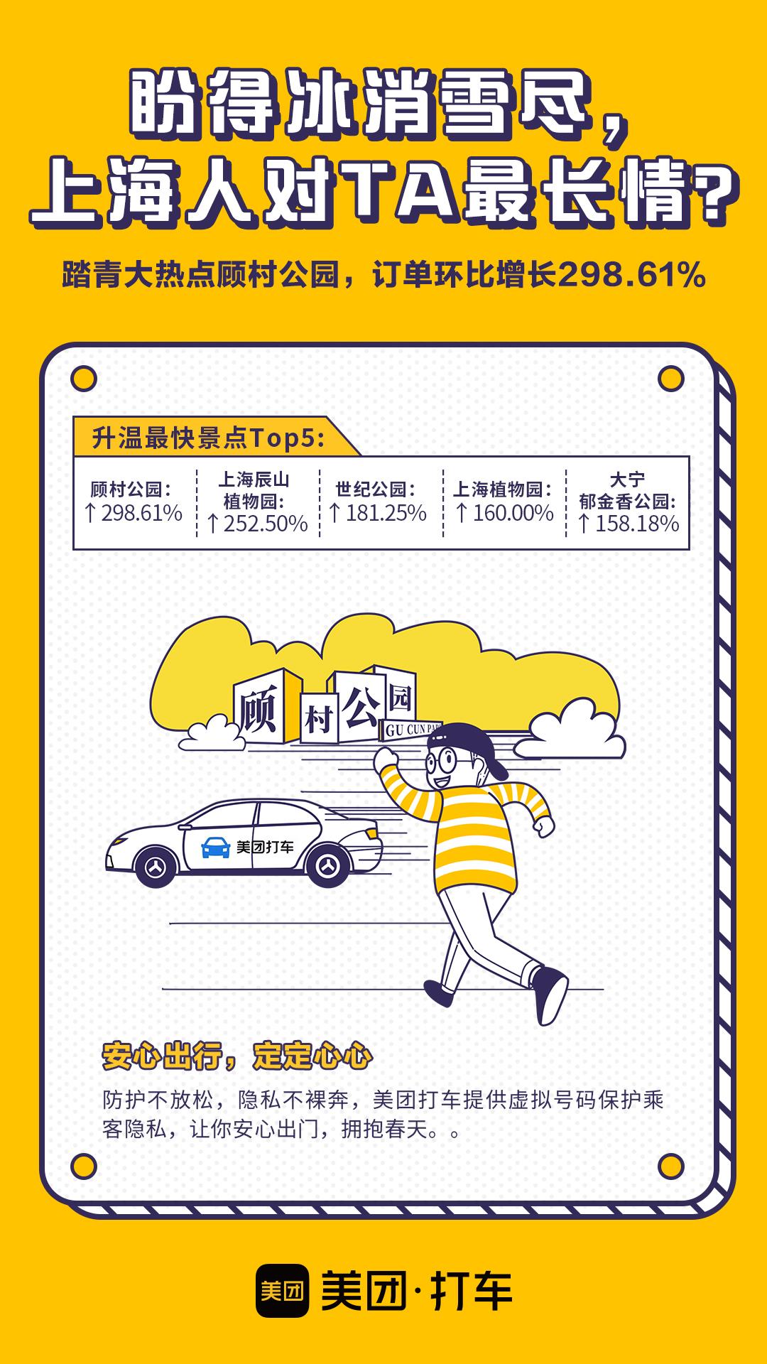 美团打车消费回暖报告:上海消费