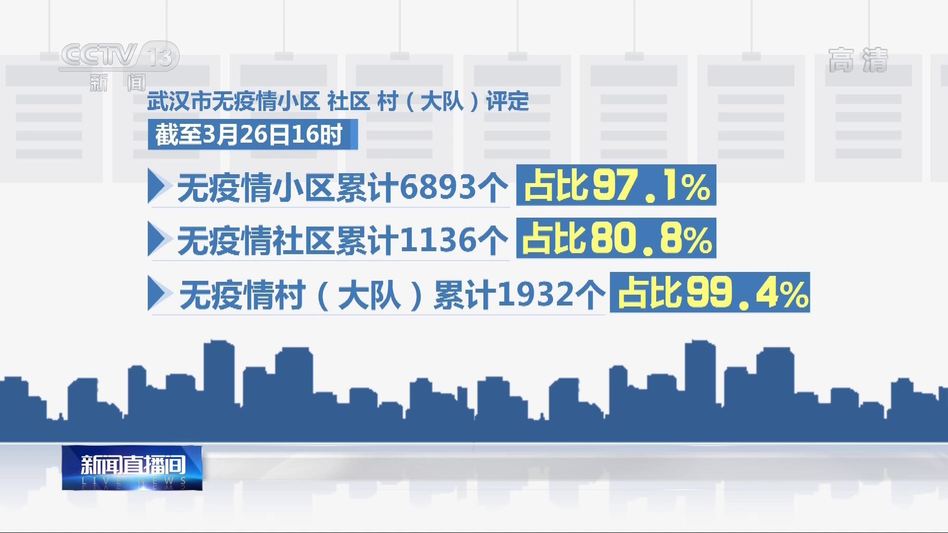 武汉无疫情小区累计6893个 已达全市97.1%图片