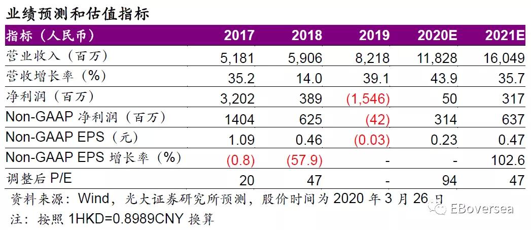 光大海外:金山软件(03888)WPS及云业务延续快速增长,游戏业务回升驱动整体盈利改善