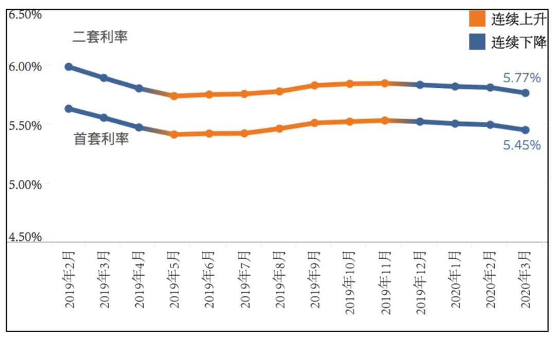 """上海房贷首付""""松口""""?多家银行称最低3.5成未变"""