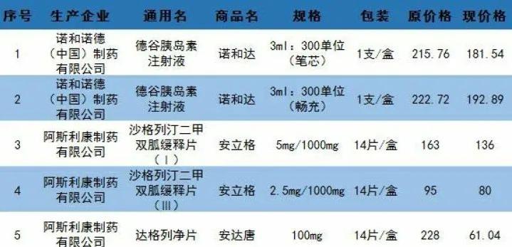 最高降幅73%!黑龙江省治疗糖尿病药物大降价图片
