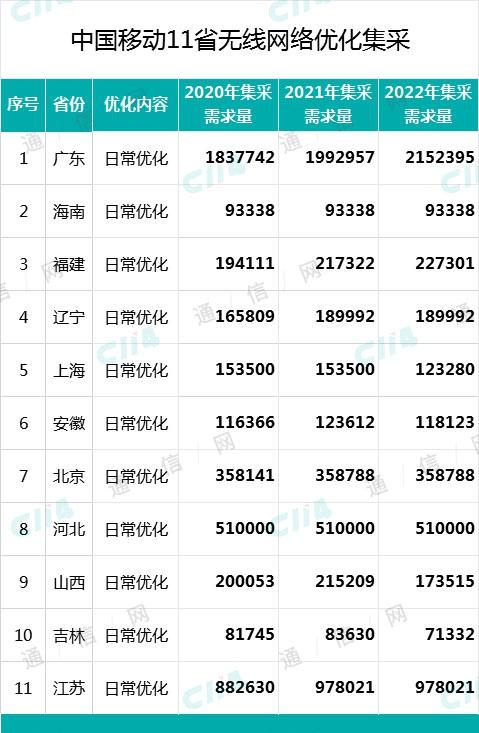 中国移动最新一轮11省网优集采结果:华为、中兴稳居前两位