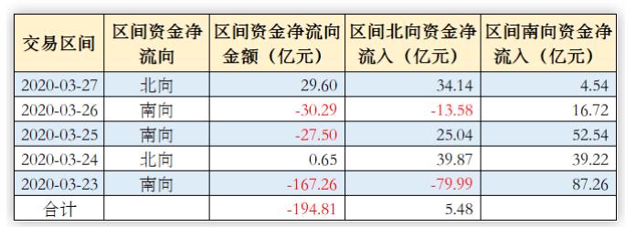 """外资本周净流入!""""抄底""""宁德时代等19股,贵州茅台被卖出超3亿元"""