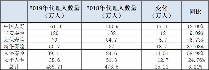 2019年保险代理人规模拐点已来?六大上市寿险人力增长明显分化 两巨头相差41万人