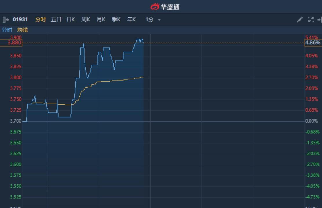 """港股异动︱近期获兴业证券看高至4港元评级""""买入"""" 华检医疗(01931)涨近5%"""