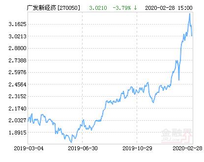广发新经济混合基金最新净值涨幅达2.81%