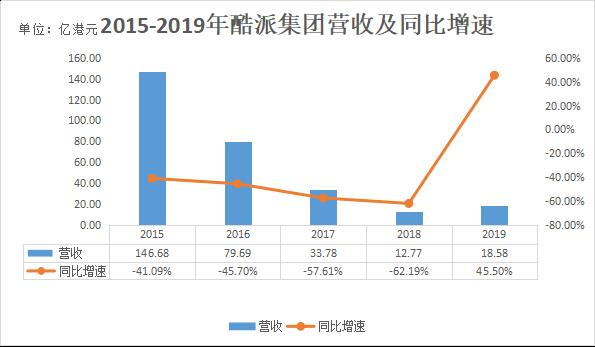 终结连续三年亏损,酷派实现净利润1.12亿港元