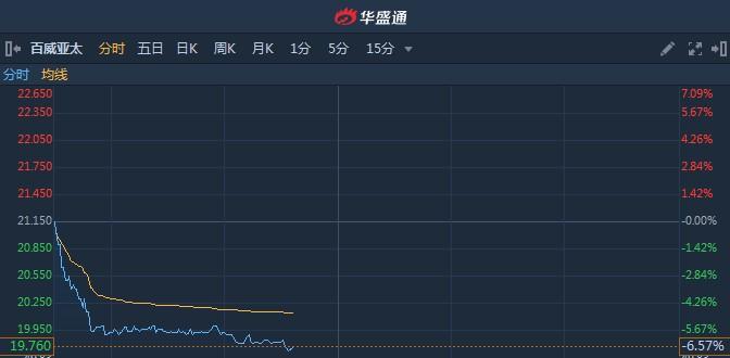 港股异动︱小摩预计今年销售将倒退5.8% 百威亚太(01876)续跌逾6%创历史新低