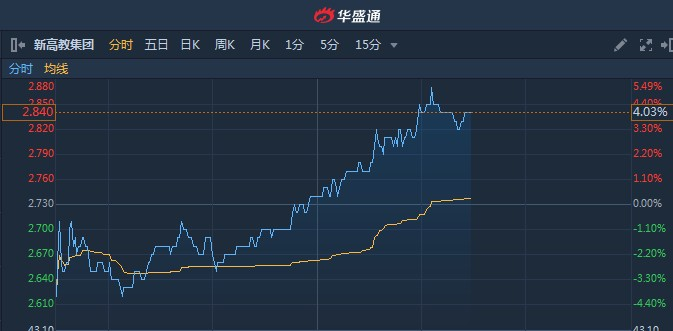 港股异动︱瑞银指年度业绩超预期目标价4.6港元 新高教集团(02001)现涨4%