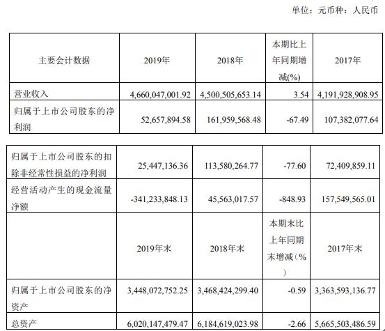 南京熊猫2019年净利5266万下滑67%毛利率略有下降