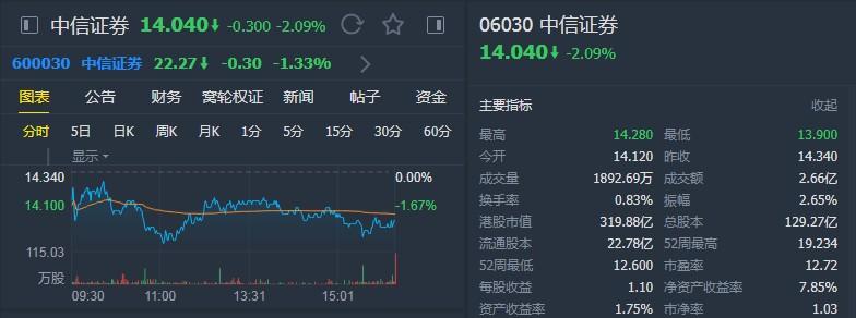 """中泰国际:升中信证券(06030)至""""买入""""评级 予目标价18港元"""
