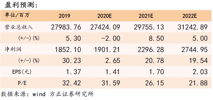 【青岛啤酒年报点评:盈利持续提升,关厂增效,结构改善明显—方正食品饮料200329】