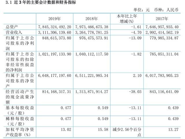 受台风与地产业务影响,北大荒去年营收利润双降