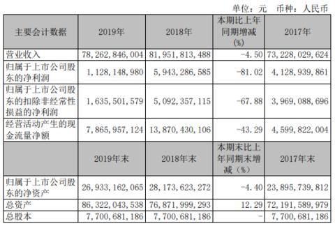 马钢股份2019年净利11.28亿下滑8