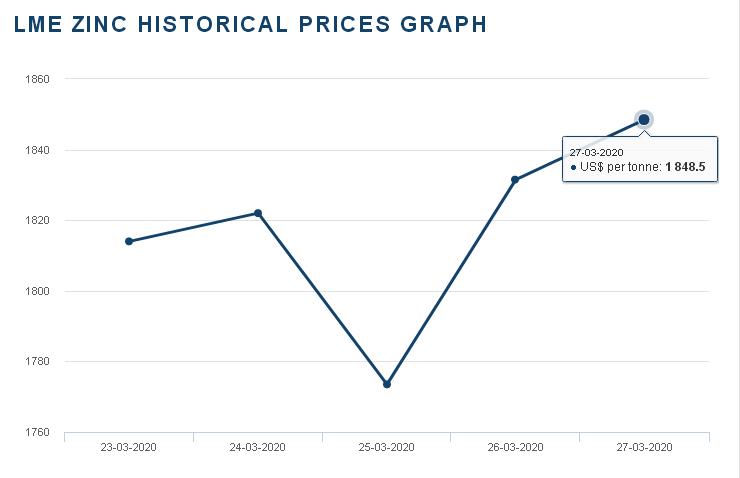 需求回暖 锌价震荡上涨