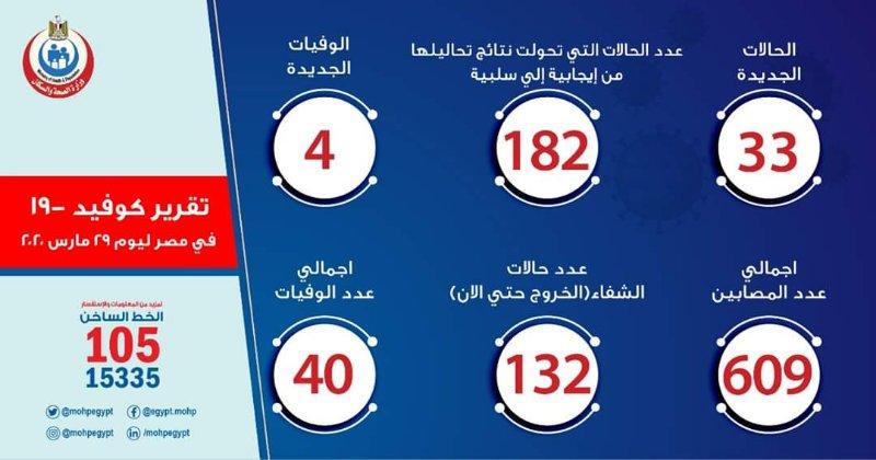 埃及新增新冠肺炎确诊病例33例 累计确诊609例