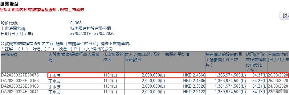 特步国际(01368.HK)获主席兼CEO丁水波再增持200万股