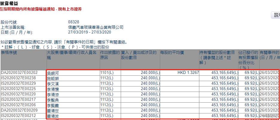 信义香港(08328.HK)获行政总裁吴