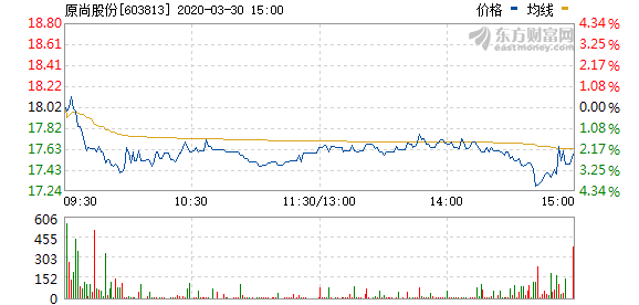 原尚股份拟1269万元回购股权激励股份并注销