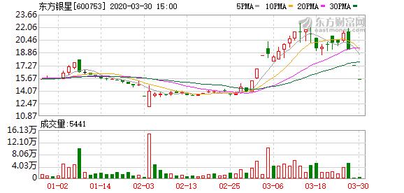 东方银星(600753)龙虎榜数据(03-30)