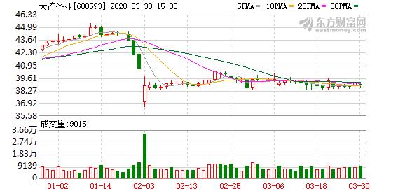 大连圣亚控股股东持股全被司法轮候冻结 冻结期限三年