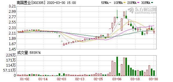 南国置业:许晓明累计减持1919万股公司股份