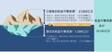 2.4万亿货值背后,碧桂园发生了