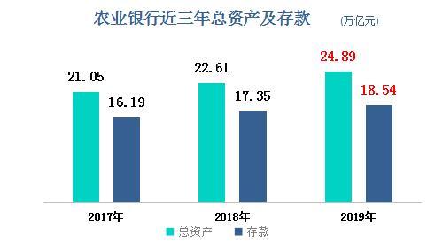 农业银行2019年实现净利润2129.24亿元,单日净赚5.83亿