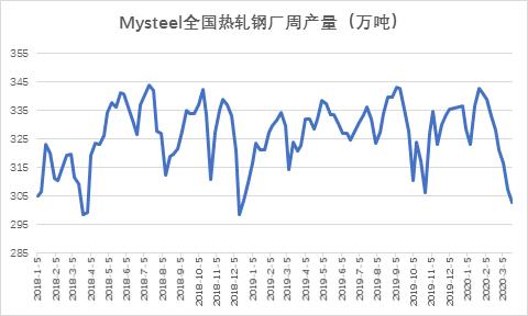 Mysteel快评:热轧产量拐点或在本周 社会库存去化放缓