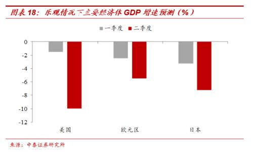 gdp翻番_GDP翻番 或需6 8万亿刺激