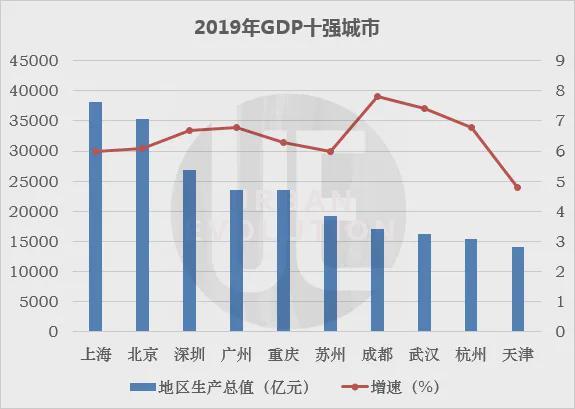 天津2021gdp有望重返前十_冲刺110万亿大关 朱民 明年中国GDP最高可能增幅13