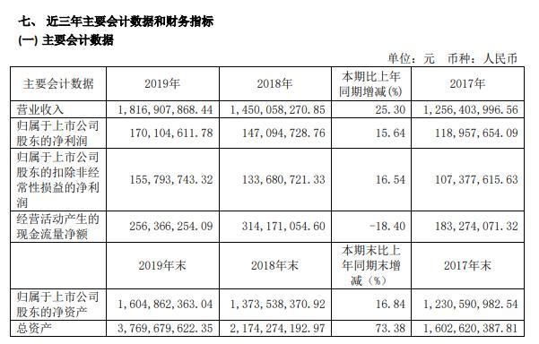 康德莱2019年净利1.70亿元增长16%销售费用有明显增长