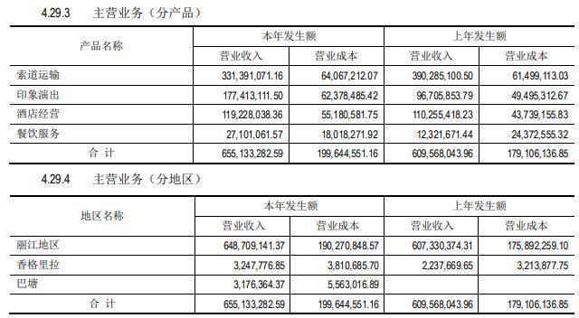 丽江旅游要改名丽江股份了!去年营收利润双增长,索道运输最挣钱