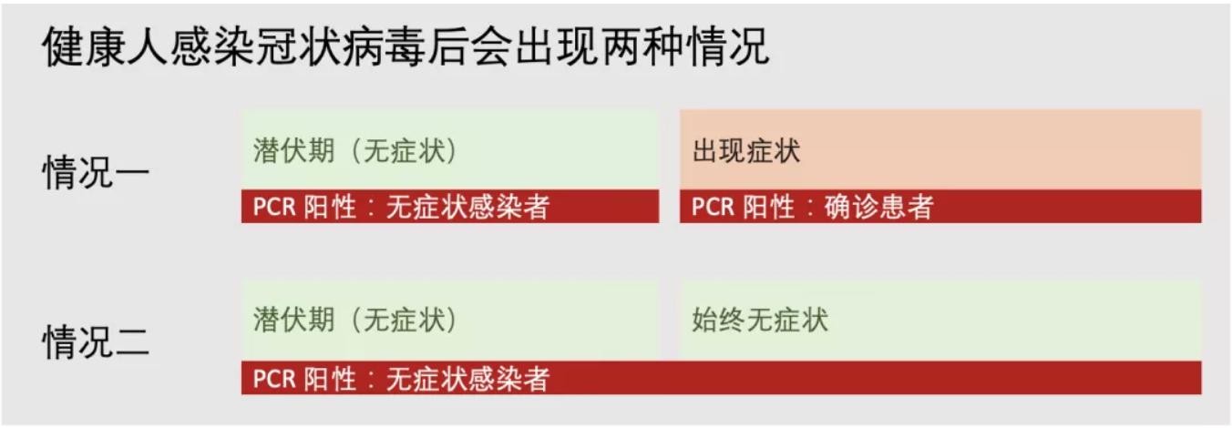 张文宏再谈无症状:不会有大量感染者,国外输入谨防社区传播图片