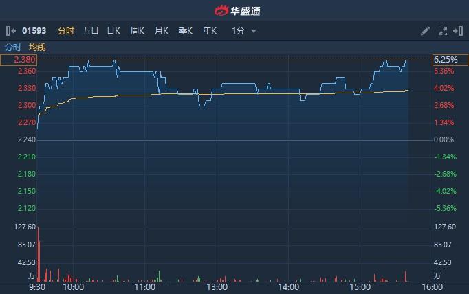 港股异动   拟与阿里巴巴网络技术合作设立数字贸易学院  辰林教育(01593)涨超6%