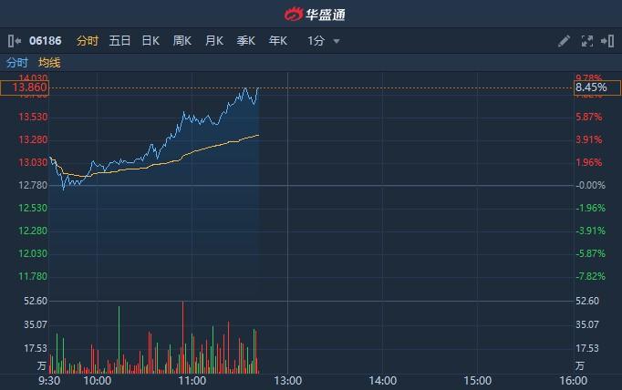 港股异动 | 绩后获里昂上调目标价并列为首选 中国飞鹤(06186)涨逾8%