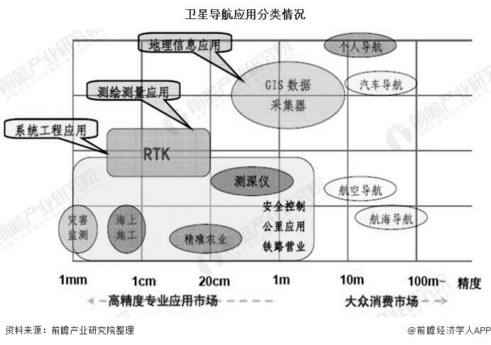 2020年中国北斗接收机行业市场现状及发展前景 预计2025年接收机销售占比将达到7成
