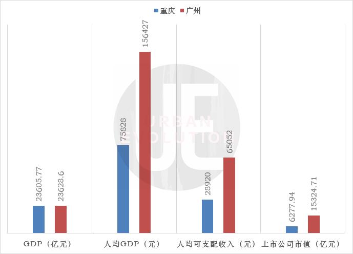 2020 天津人均gdp_天津gdp