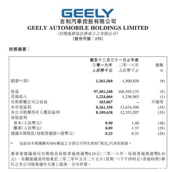 3月30日,吉利汽车公布2019年度业绩